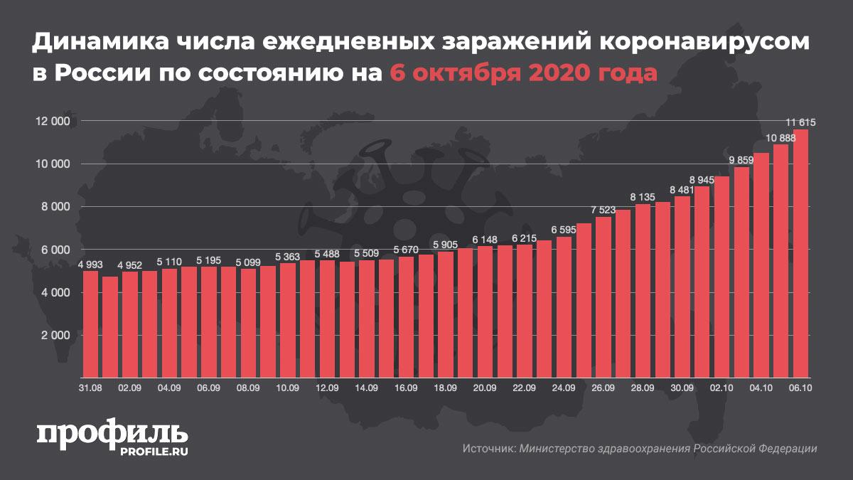 Динамика числа ежедневных заражений коронавирусом в России по состоянию на 6 октября 2020 года