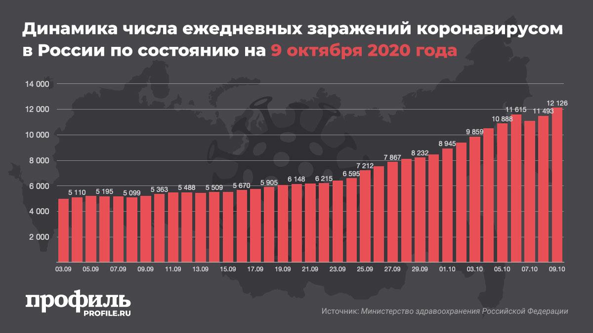 Динамика числа ежедневных заражений коронавирусом в России по состоянию на 9 октября 2020 года