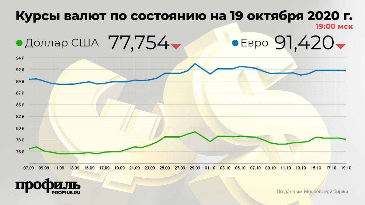 Курсы валют по состоянию на 19 октября 2020 г. 19:00 мск