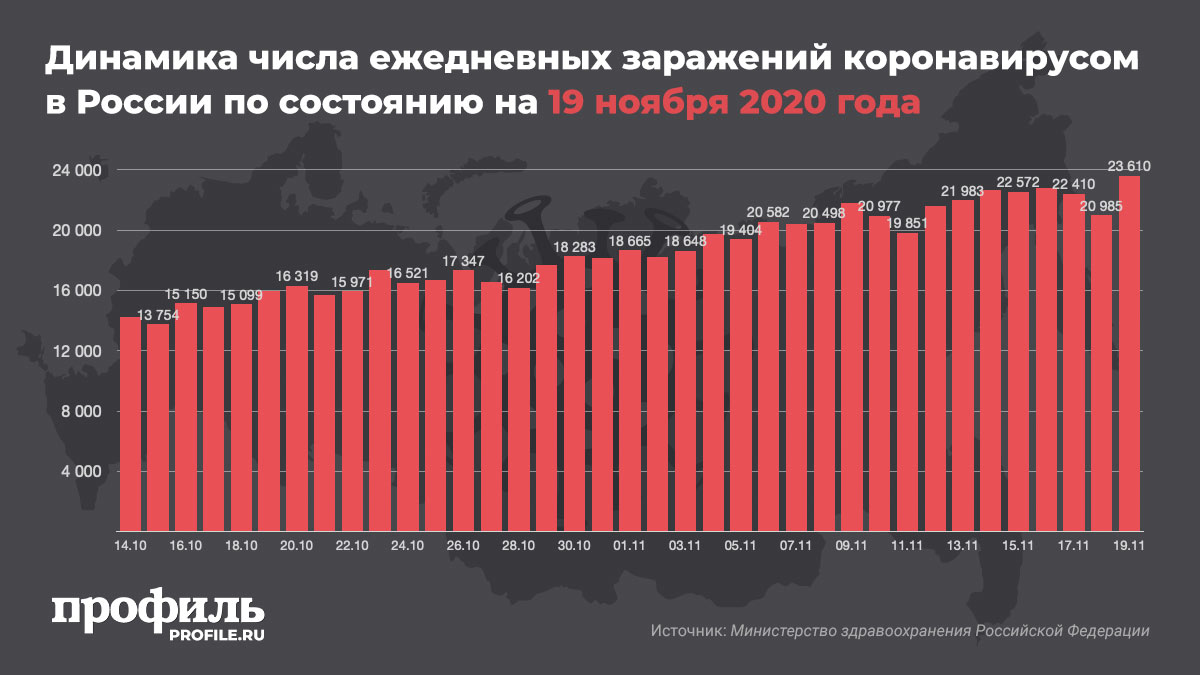 Динамика числа ежедневных заражений коронавирусом в России по состоянию на 19 ноября 2020 года