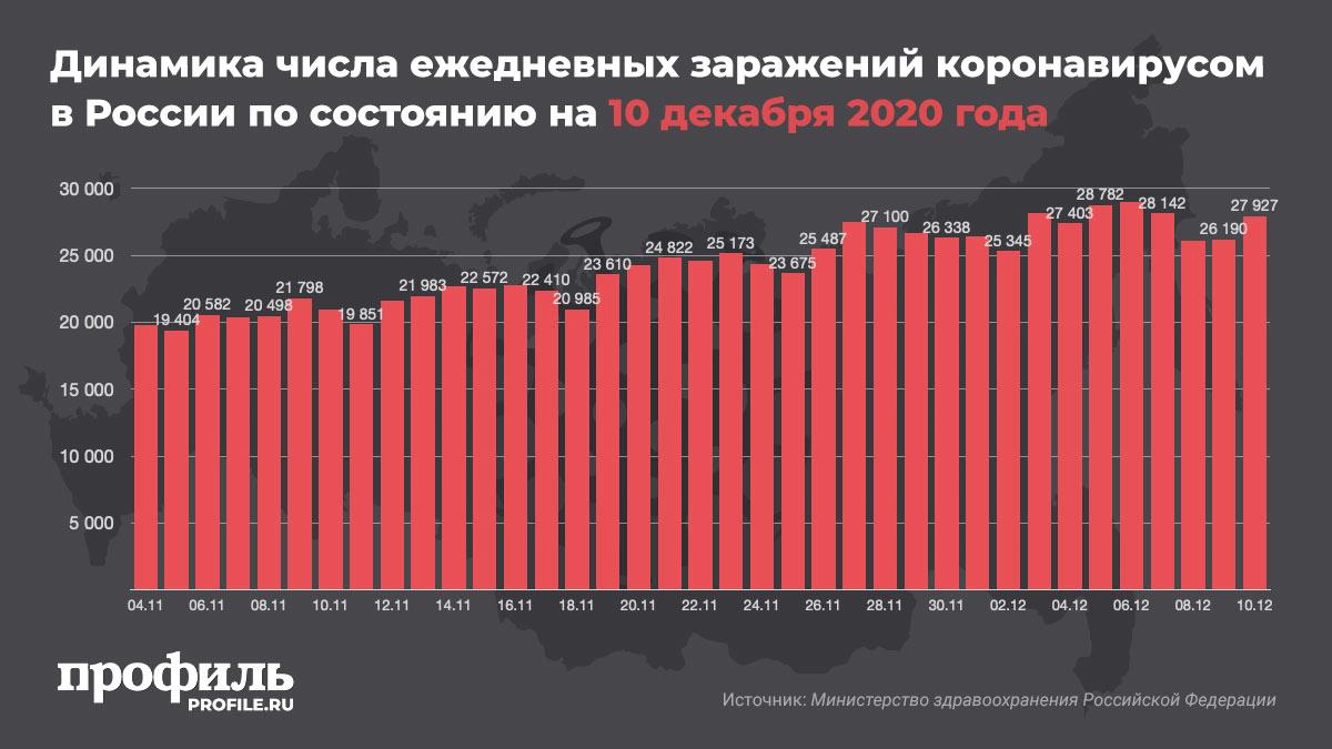 Динамика числа ежедневных заражений коронавирусом в России по состоянию на 10 декабря 2020 года