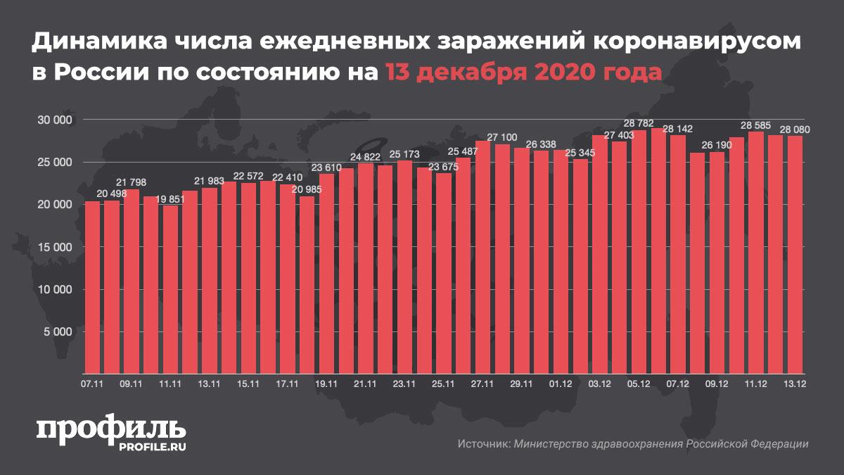 Динамика числа ежедневных заражений коронавирусом в России по состоянию на 13 декабря 2020 года