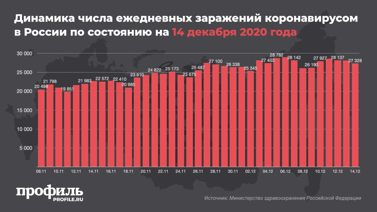 Динамика числа ежедневных заражений коронавирусом в России по состоянию на 14 декабря 2020 года