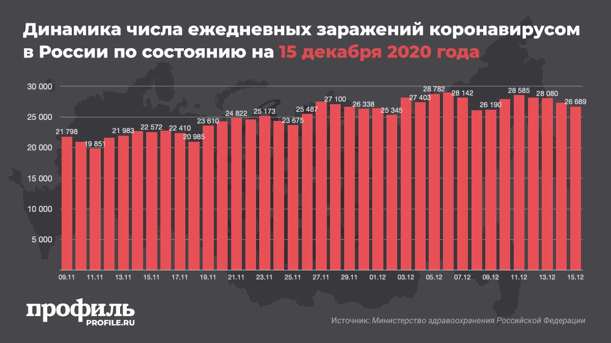 Динамика числа ежедневных заражений коронавирусом в России по состоянию на 15 декабря 2020 года
