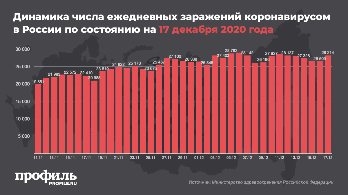 Динамика числа ежедневных заражений коронавирусом в России по состоянию на 17 декабря 2020 года