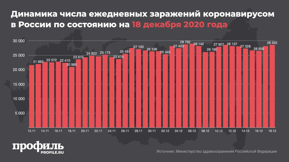 Динамика числа ежедневных заражений коронавирусом в России по состоянию на 18 декабря 2020 года