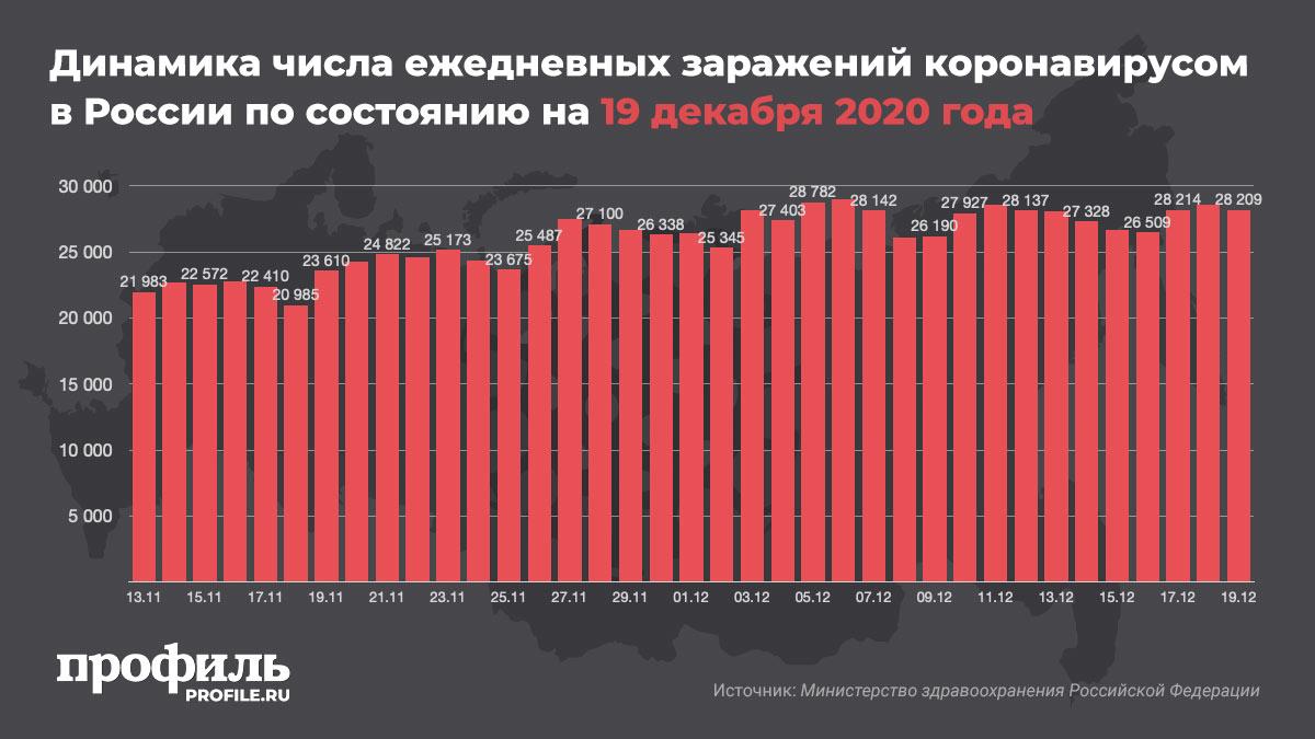 Динамика числа ежедневных заражений коронавирусом в России по состоянию на 19 декабря 2020 года