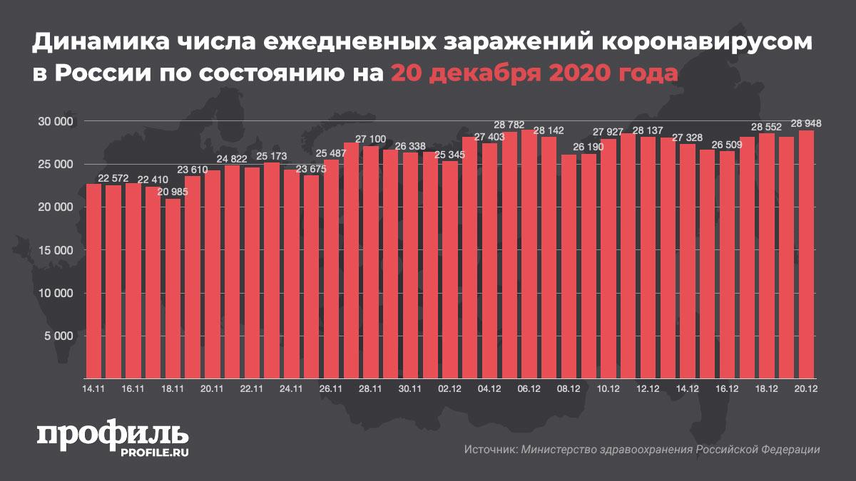 Динамика числа ежедневных заражений коронавирусом в России по состоянию на 20 декабря 2020 года