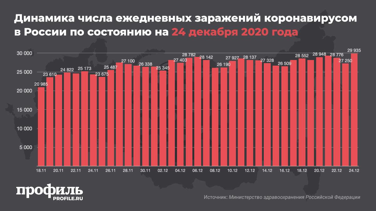 Динамика числа ежедневных заражений коронавирусом в России по состоянию на 24 декабря 2020 года