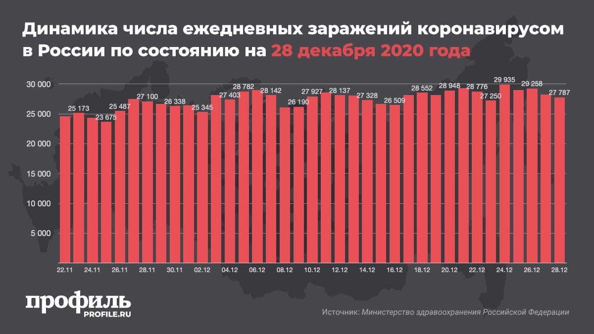 Динамика числа ежедневных заражений коронавирусом в России по состоянию на 28 декабря 2020 года