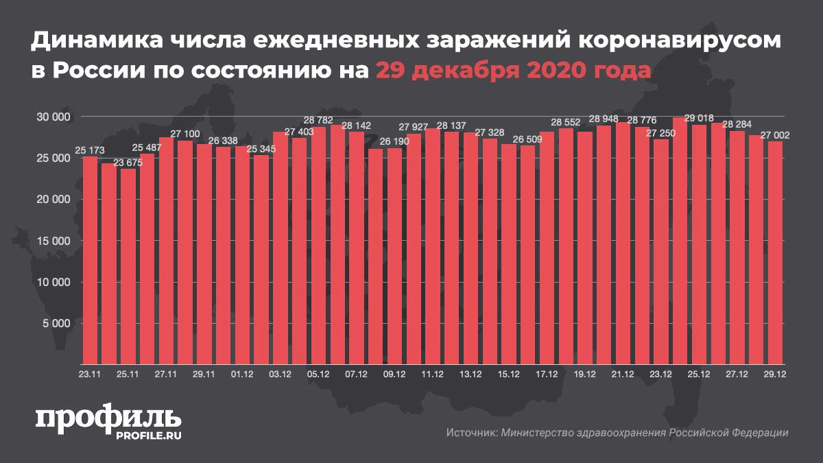 Динамика числа ежедневных заражений коронавирусом в России по состоянию на 29 декабря 2020 года