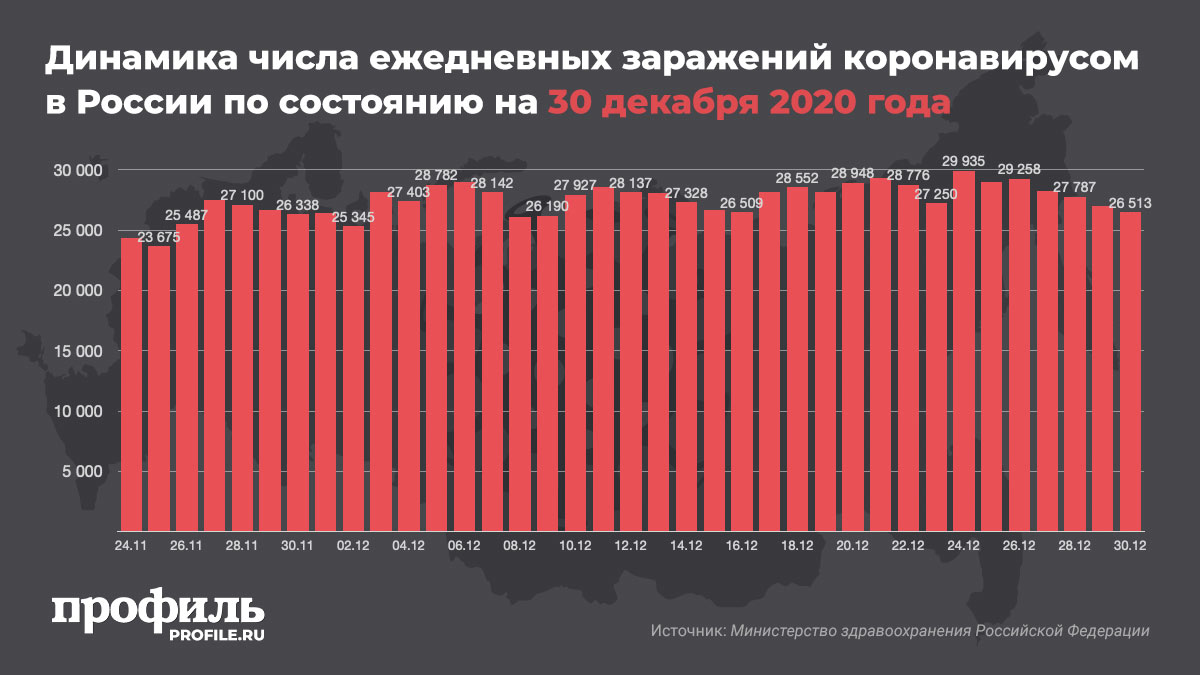 Динамика числа ежедневных заражений коронавирусом в России по состоянию на 30 декабря 2020 года