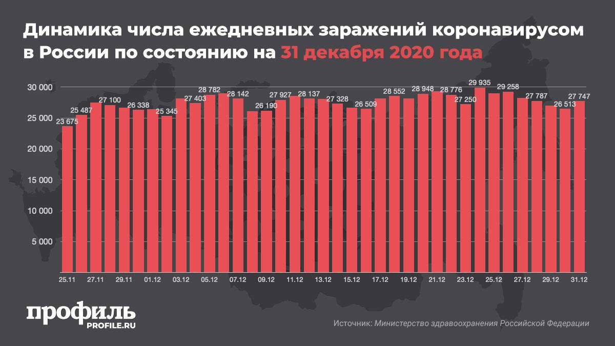 Динамика числа ежедневных заражений коронавирусом в России по состоянию на 31 декабря 2020 года
