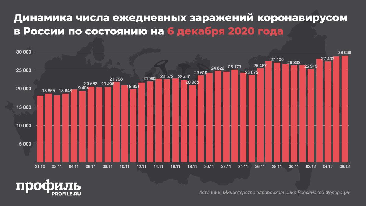 Динамика числа ежедневных заражений коронавирусом в России по состоянию на 6 декабря 2020 года