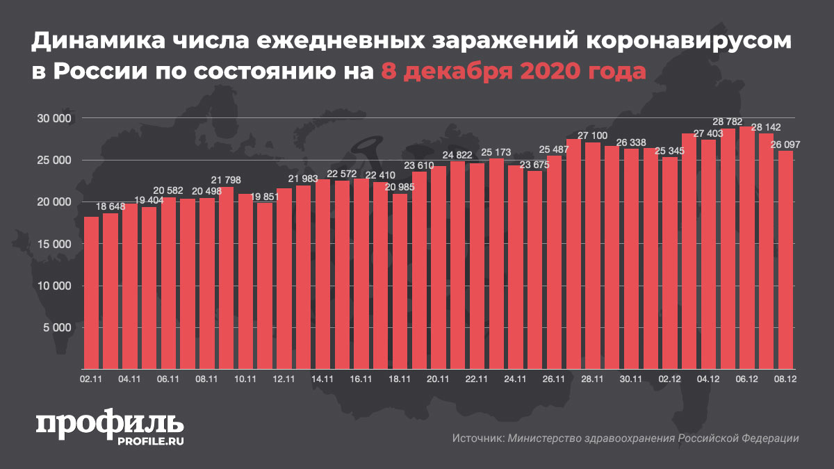 Динамика числа ежедневных заражений коронавирусом в России по состоянию на 8 декабря 2020 года