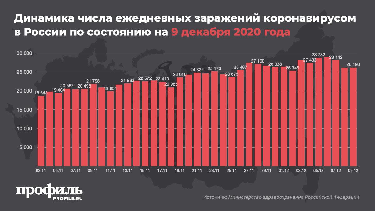 Динамика числа ежедневных заражений коронавирусом в России по состоянию на 9 декабря 2020 года