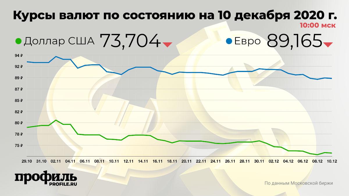 Курсы валют по состоянию на 10 декабря 2020 г. 10:00 мск