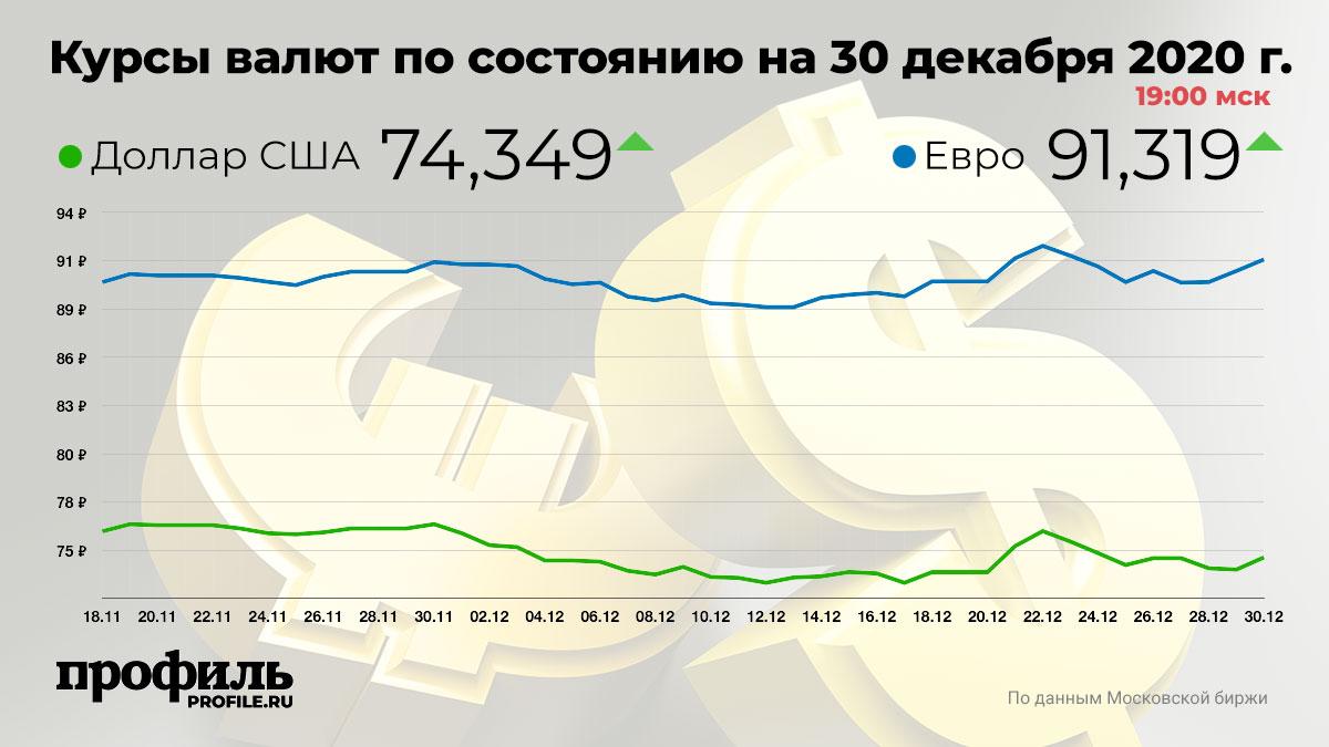 Курсы валют по состоянию на 30 декабря 2020 г. 19:00 мск