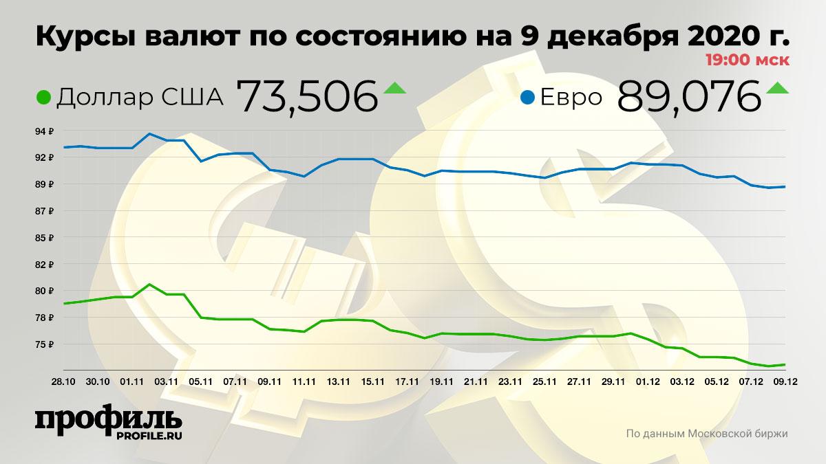 Курсы валют по состоянию на 9 декабря 2020 г. 19:00 мск