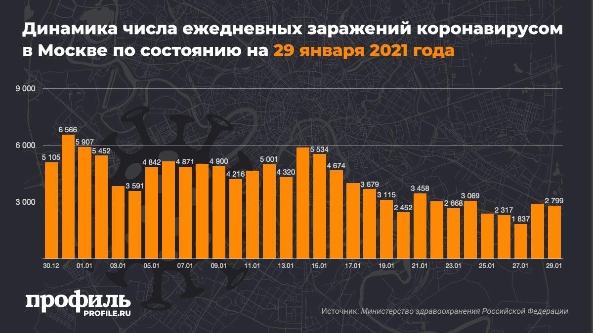 Динамика числа ежедневных заражений коронавирусом в Москве по состоянию на 29 января 2021 года