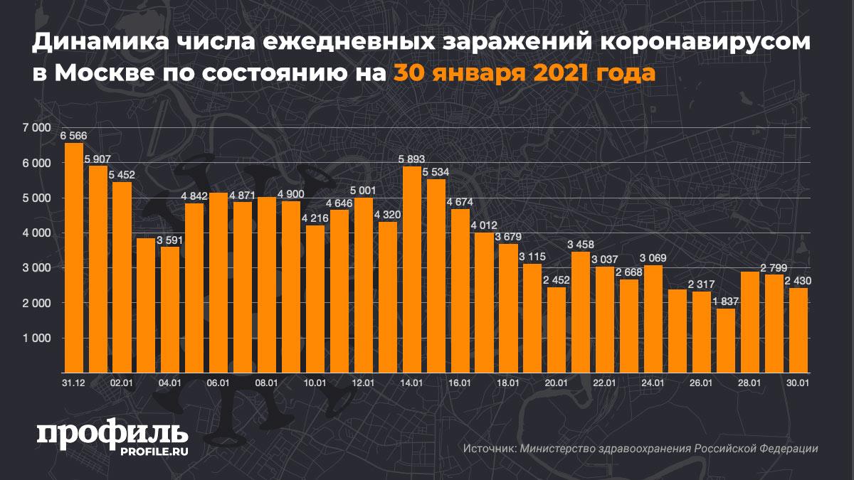 Динамика числа ежедневных заражений коронавирусом в Москве по состоянию на 30 января 2021 года