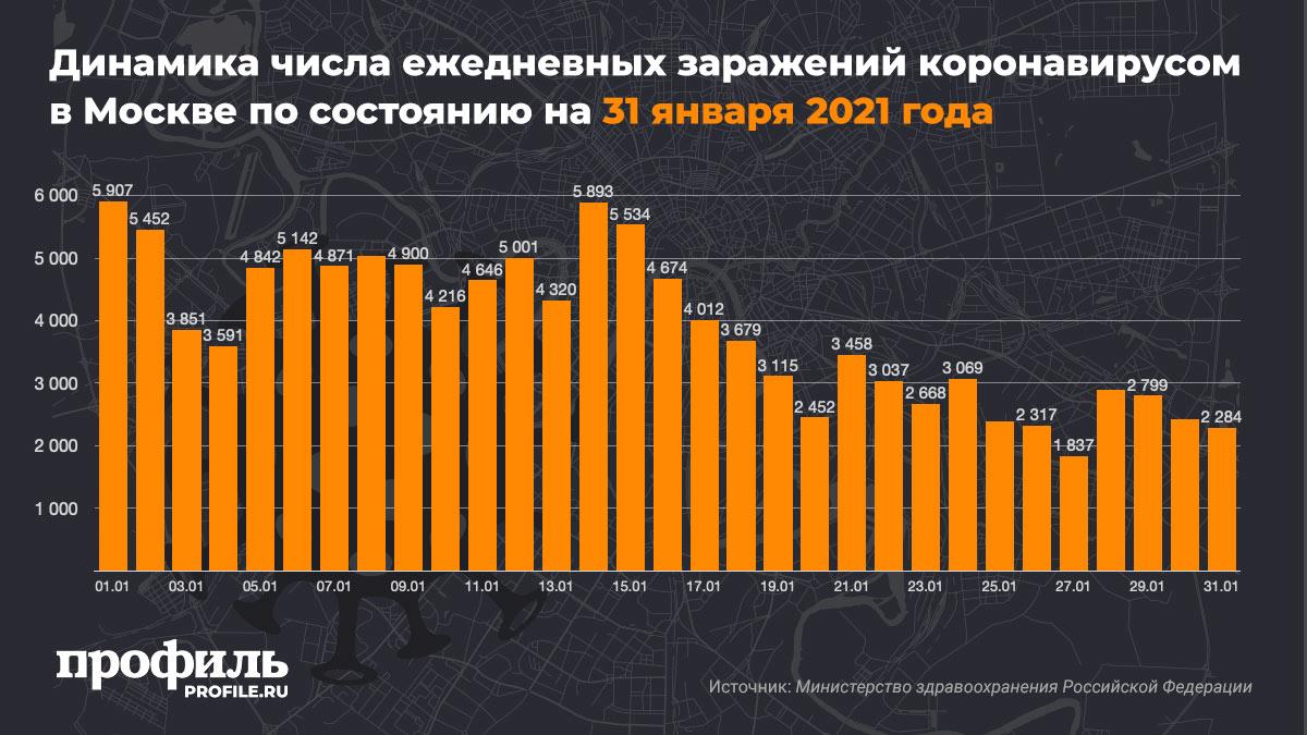 Динамика числа ежедневных заражений коронавирусом в Москве по состоянию на 31 января 2021 года