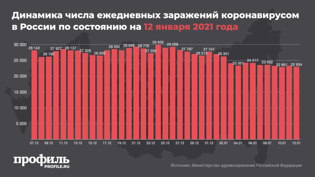 Динамика числа ежедневных заражений коронавирусом в России по состоянию на 12 января 2021 года