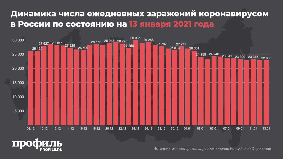 Динамика числа ежедневных заражений коронавирусом в России по состоянию на 13 января 2021 года