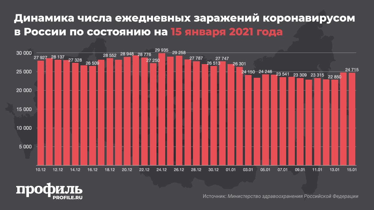 Динамика числа ежедневных заражений коронавирусом в России по состоянию на 15 января 2021 года