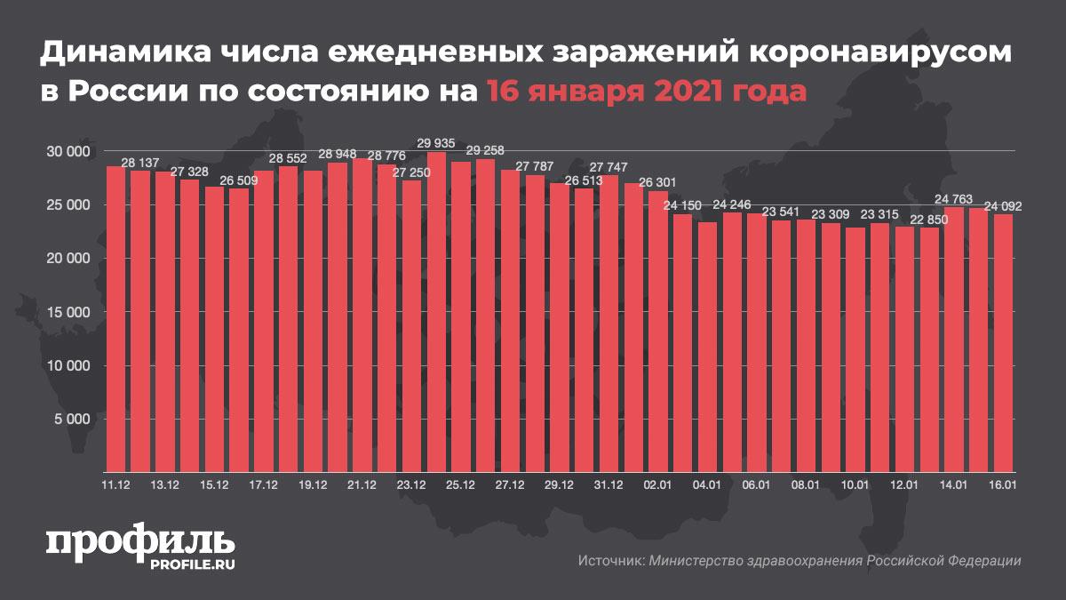 Динамика числа ежедневных заражений коронавирусом в России по состоянию на 16 января 2021 года