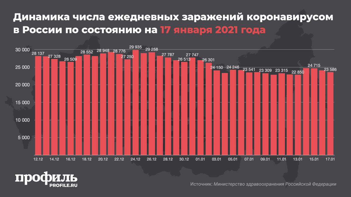 Динамика числа ежедневных заражений коронавирусом в России по состоянию на 17 января 2021 года