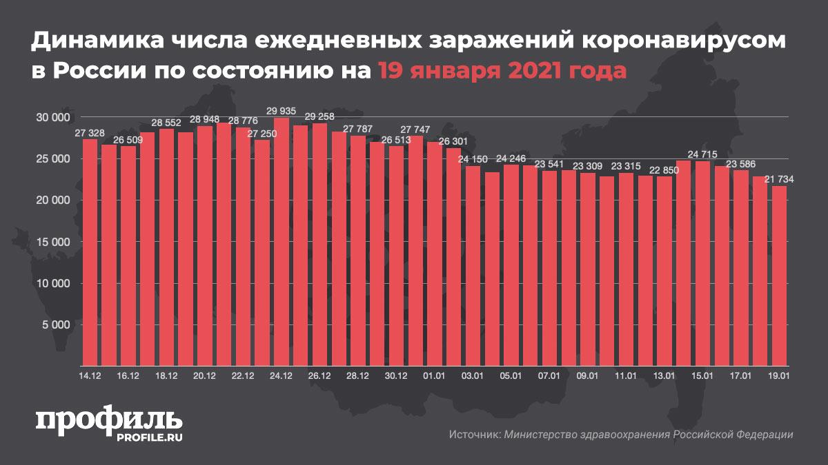 Динамика числа ежедневных заражений коронавирусом в России по состоянию на 19 января 2021 года