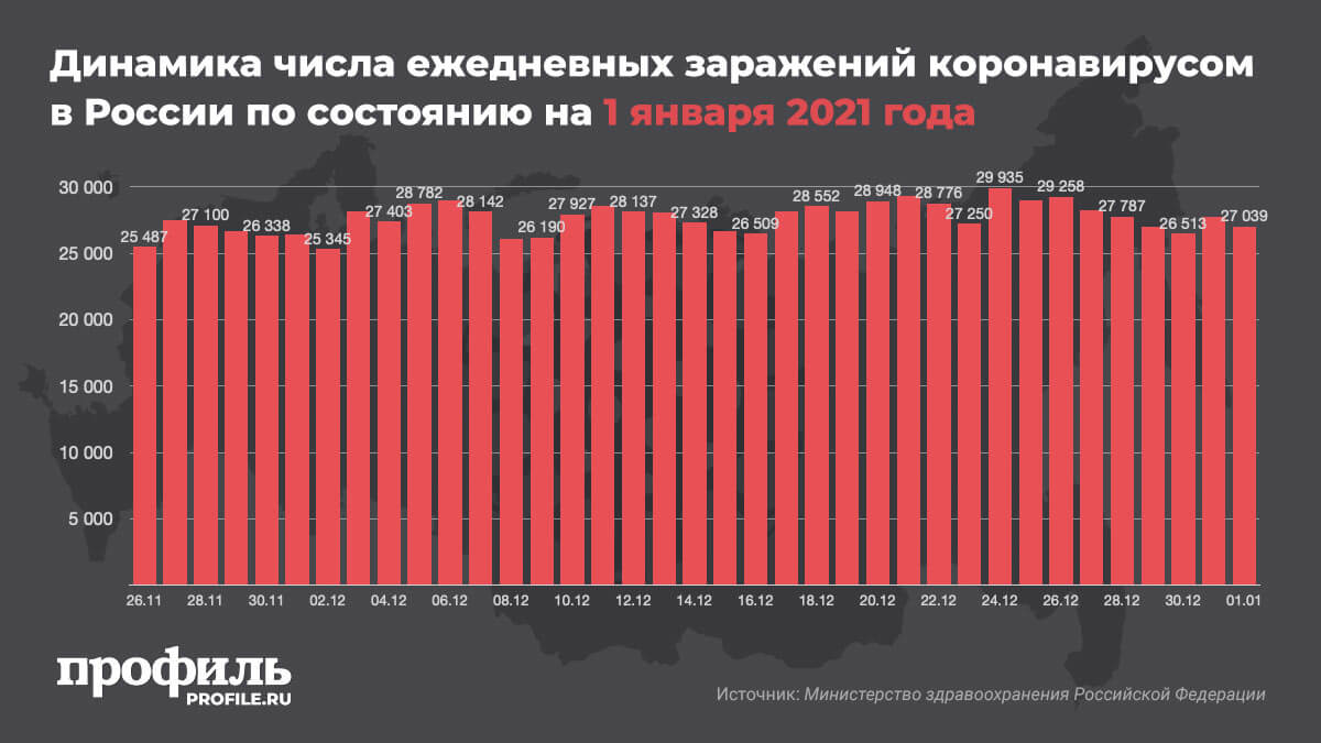 Динамика числа ежедневных заражений коронавирусом в России по состоянию на 1 января 2021 года