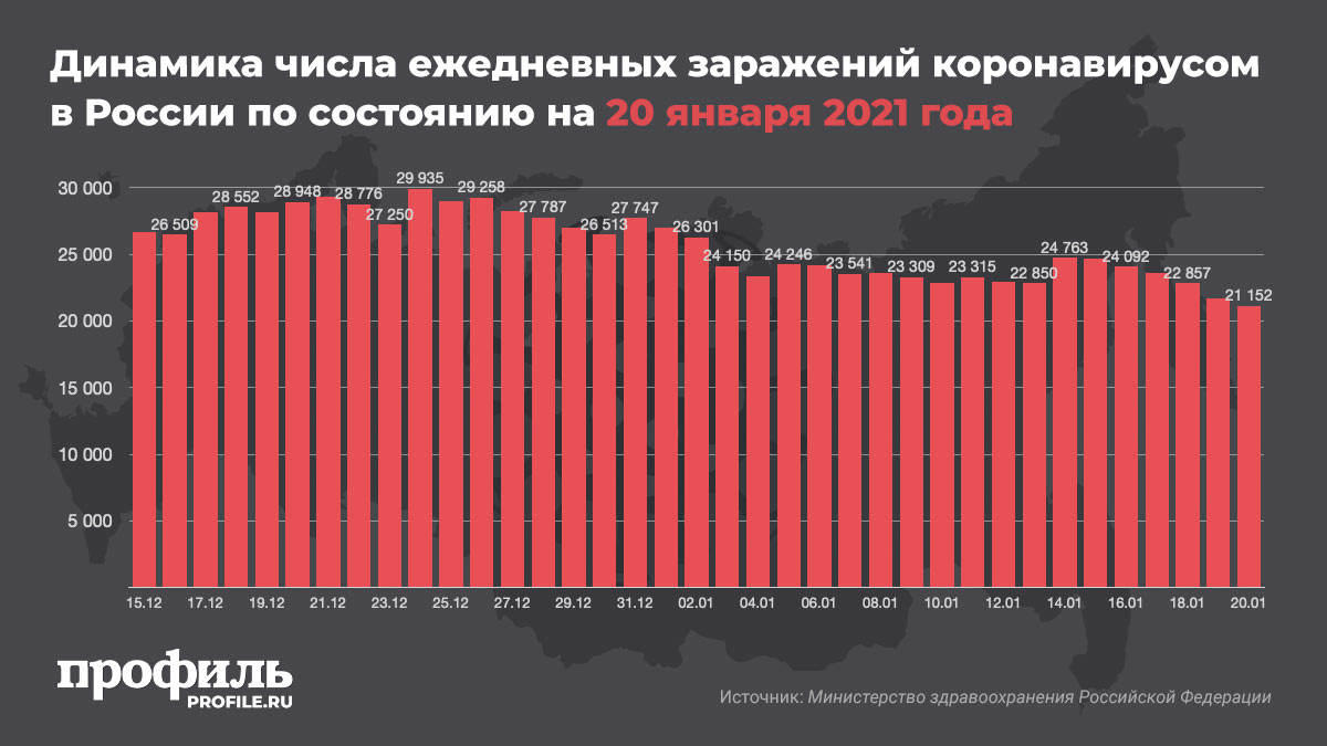 Динамика числа ежедневных заражений коронавирусом в России по состоянию на 20 января 2021 года