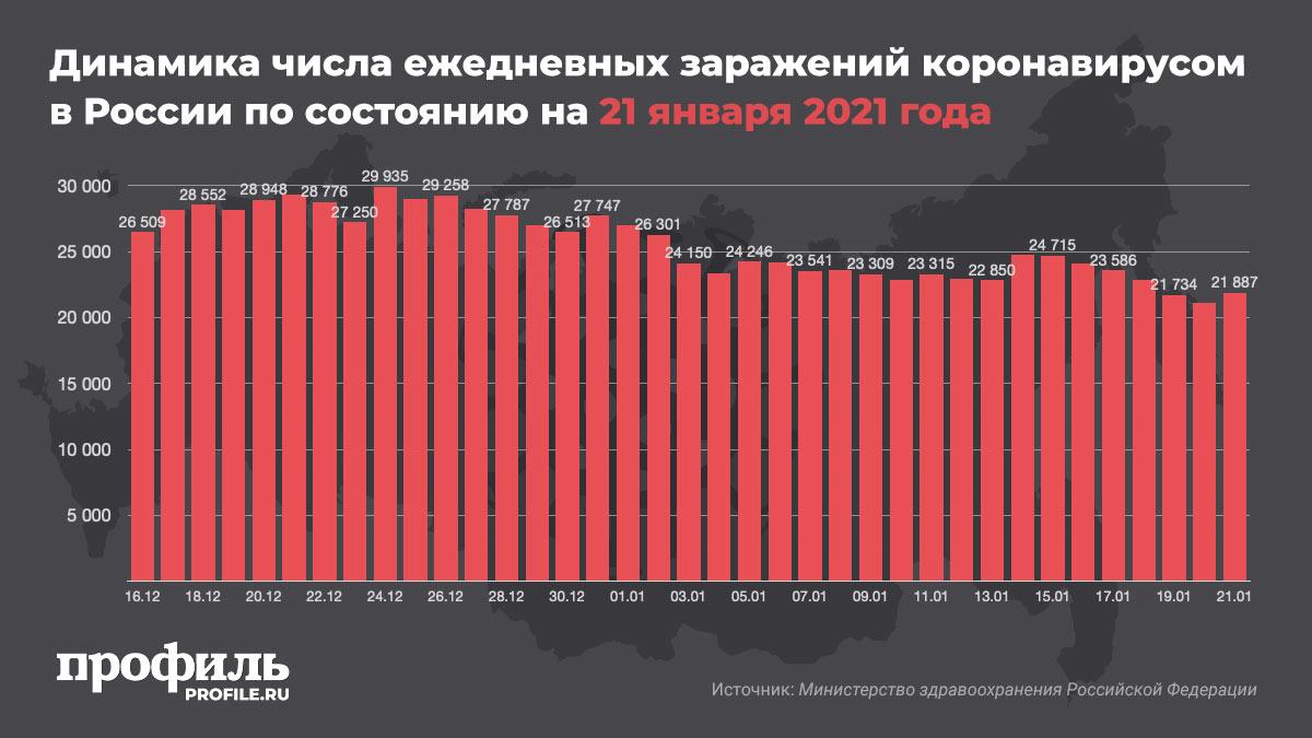 Динамика числа ежедневных заражений коронавирусом в России по состоянию на 21 января 2021 года