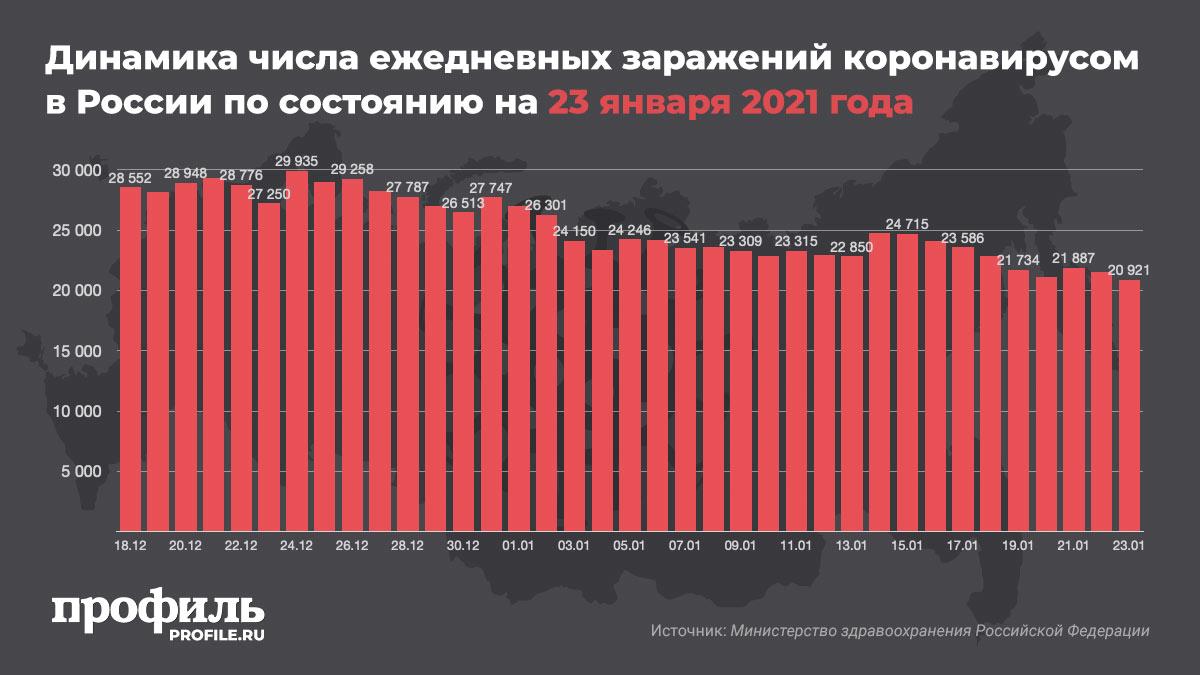 Динамика числа ежедневных заражений коронавирусом в России по состоянию на 23 января 2021 года