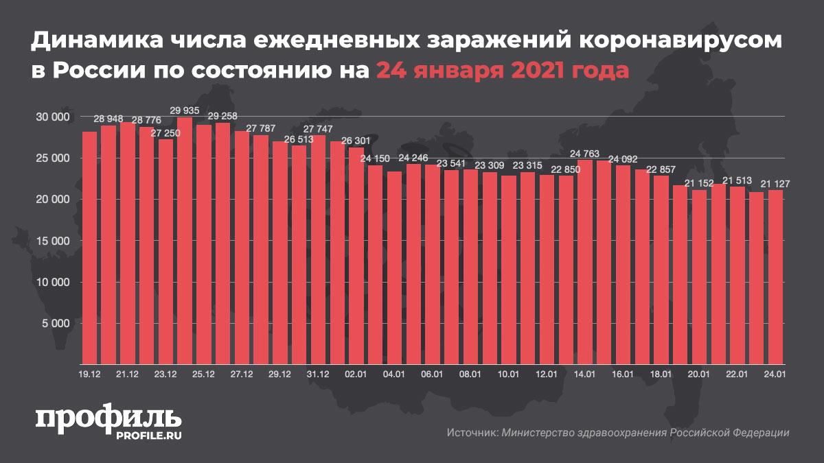 Динамика числа ежедневных заражений коронавирусом в России по состоянию на 24 января 2021 года
