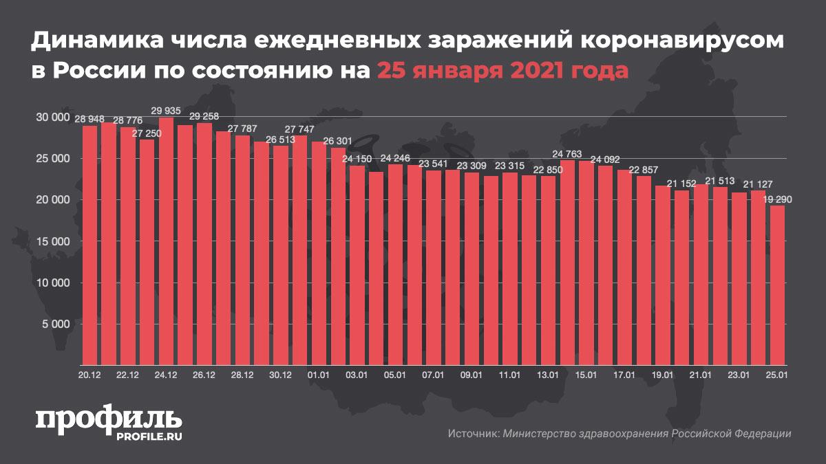 Динамика числа ежедневных заражений коронавирусом в России по состоянию на 25 января 2021 года