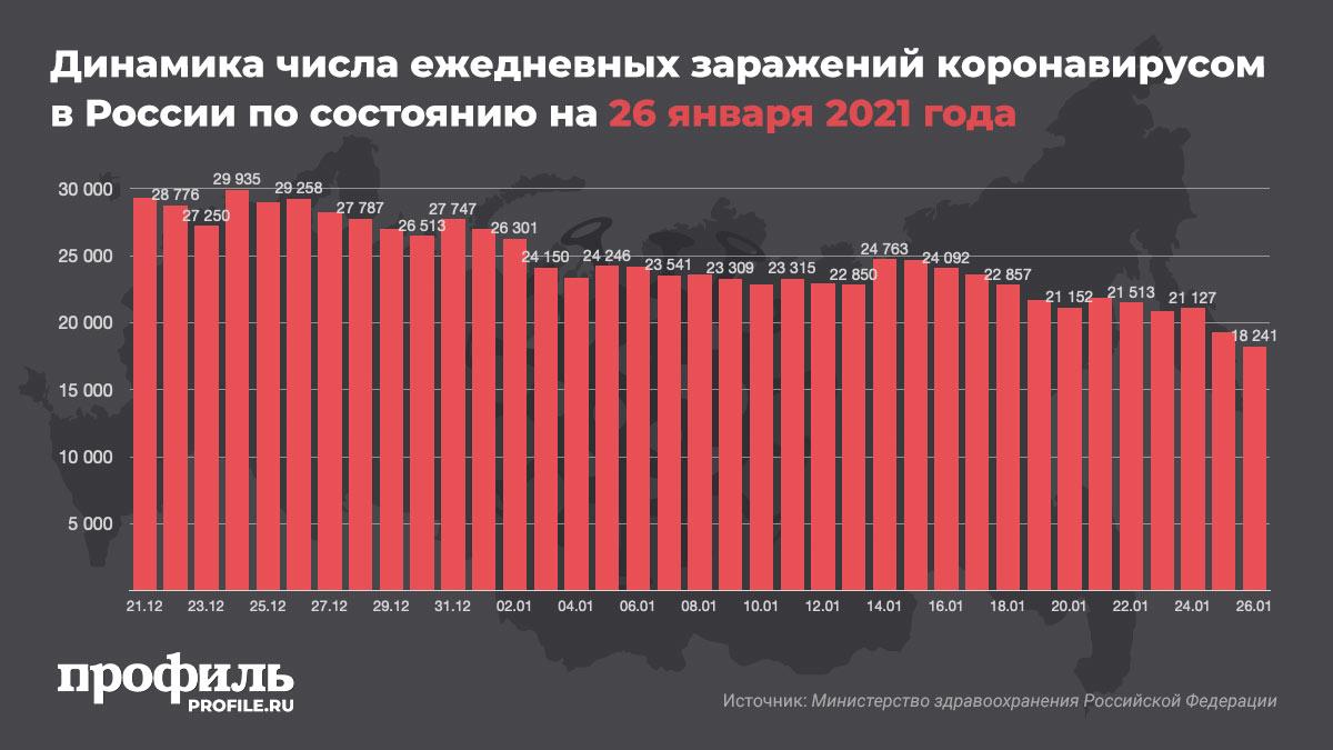 Динамика числа ежедневных заражений коронавирусом в России по состоянию на 26 января 2021 года