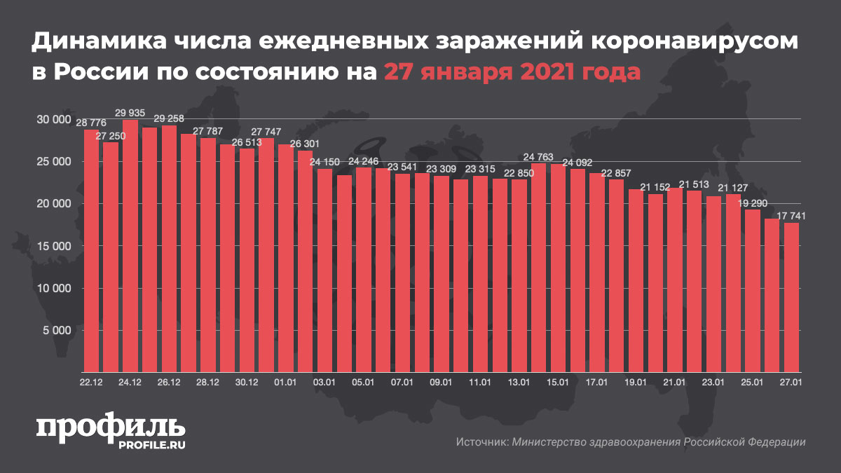 Динамика числа ежедневных заражений коронавирусом в России по состоянию на 27 января 2021 года