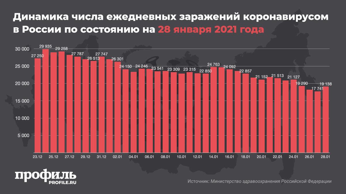 Динамика числа ежедневных заражений коронавирусом в России по состоянию на 28 января 2021 года