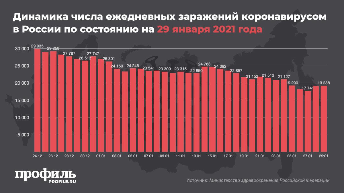 Динамика числа ежедневных заражений коронавирусом в России по состоянию на 29 января 2021 года