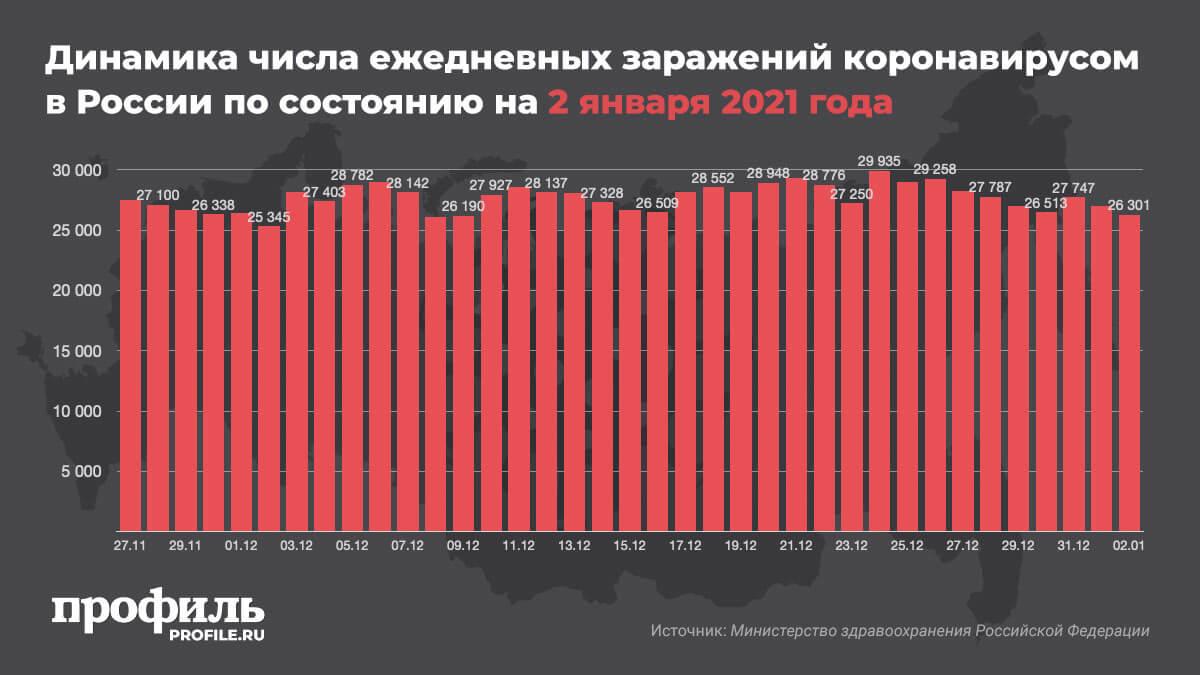 Динамика числа ежедневных заражений коронавирусом в России по состоянию на 2 января 2021 года