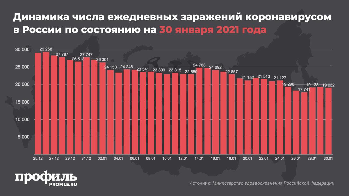 Динамика числа ежедневных заражений коронавирусом в России по состоянию на 30 января 2021 года