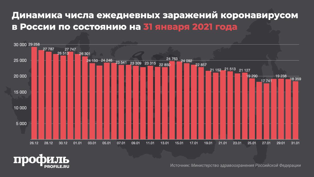 Динамика числа ежедневных заражений коронавирусом в России по состоянию на 31 января 2021 года