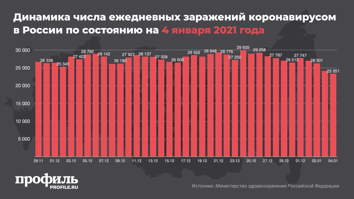 Динамика числа ежедневных заражений коронавирусом в России по состоянию на 4 января 2021 года