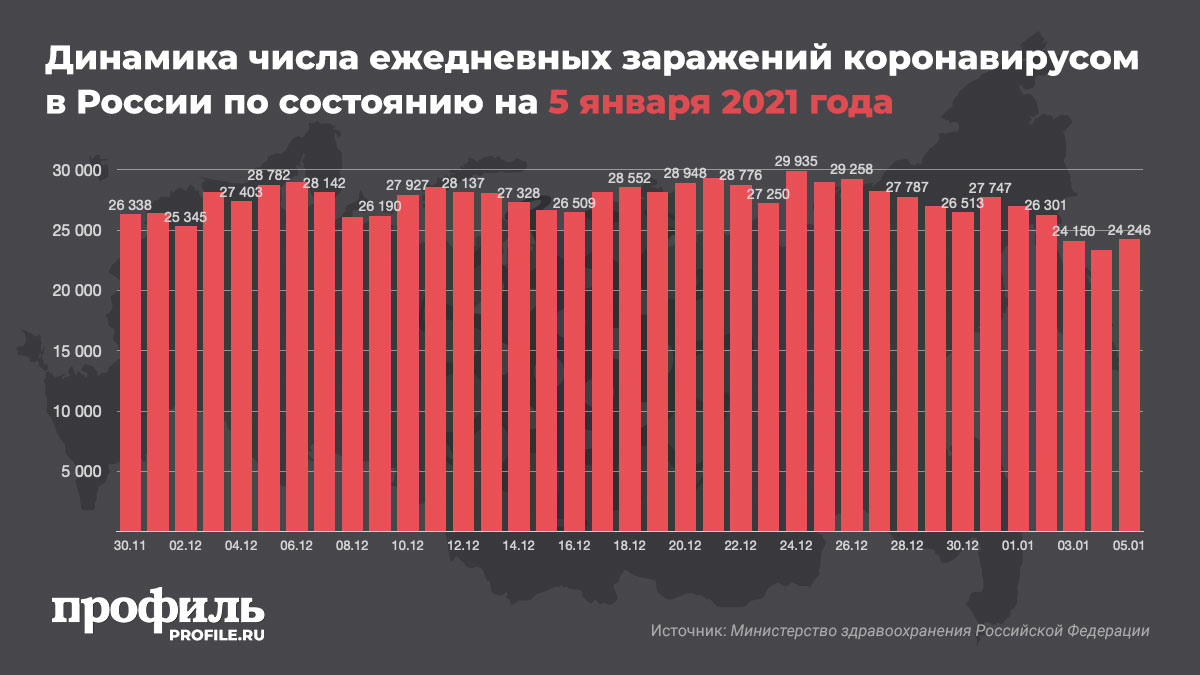 Динамика числа ежедневных заражений коронавирусом в России по состоянию на 5 января 2021 года
