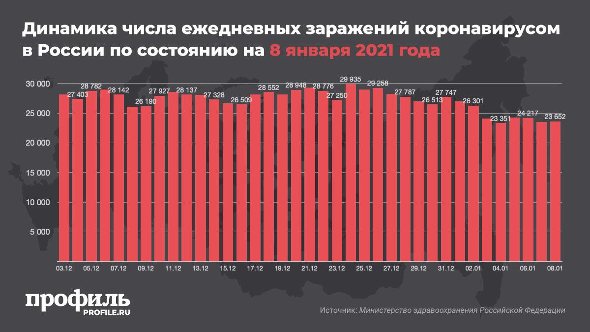 Динамика числа ежедневных заражений коронавирусом в России по состоянию на 8 января 2021 года