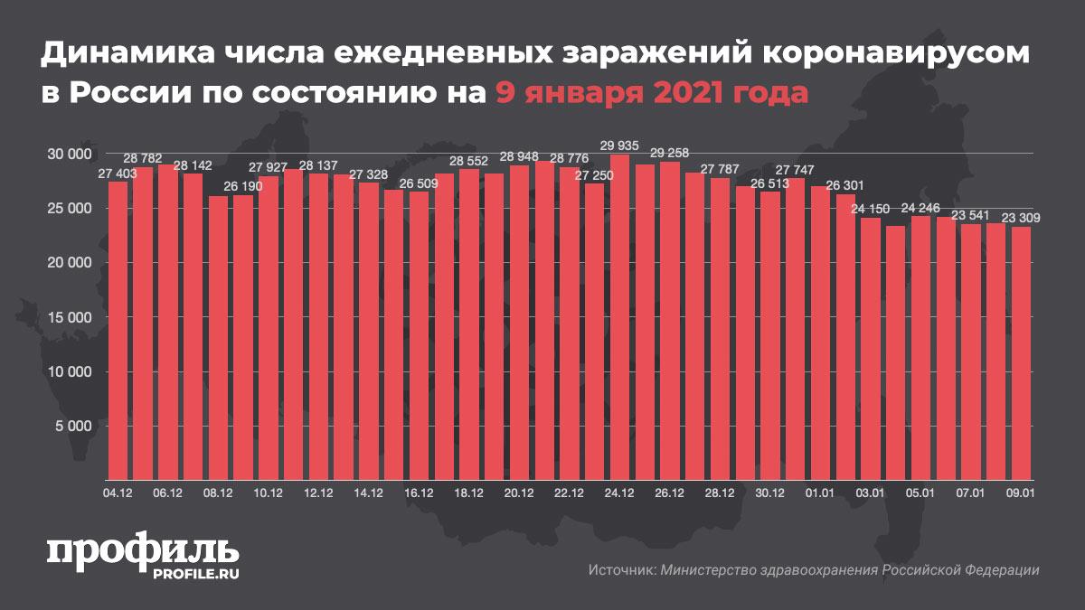 Динамика числа ежедневных заражений коронавирусом в России по состоянию на 9 января 2021 года