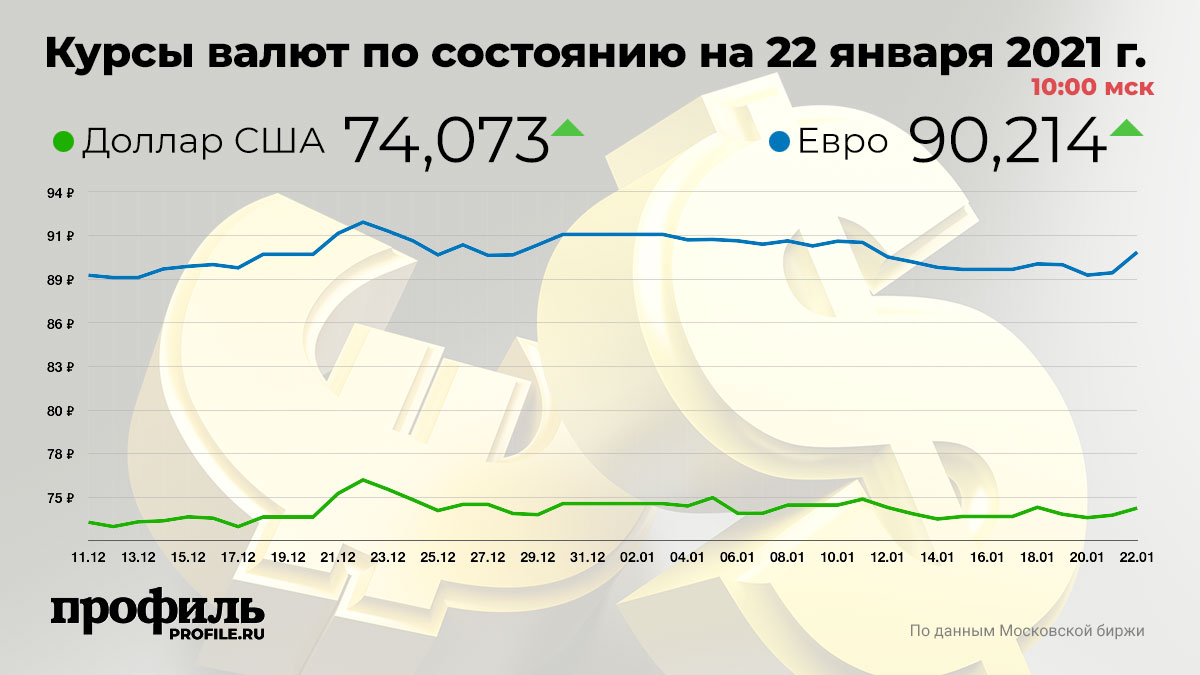 Курсы валют по состоянию на 22 января 2021 г. 10:00 мск